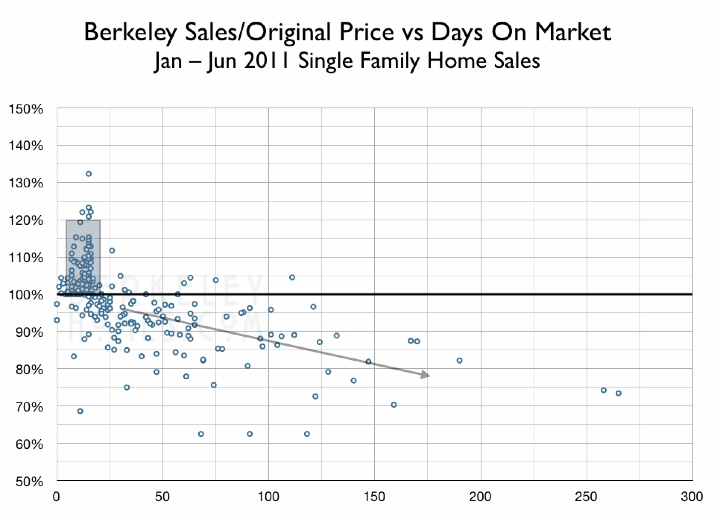 berkeley-mls-research-2011-01-06-single-family-home-sales-price-vs-days-on-the-market-dom