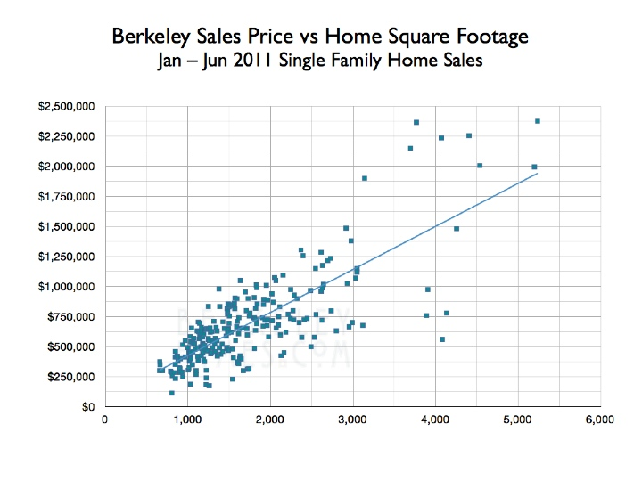 berkeley-mls-research-2011-01-06-single-family-home-sales-price-vs-square-feet-building-size