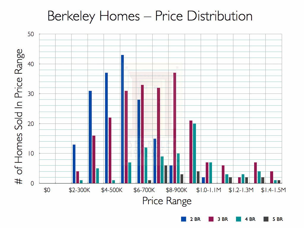 Berkeley Single Family Home Sales - 2012 MLS Market Research