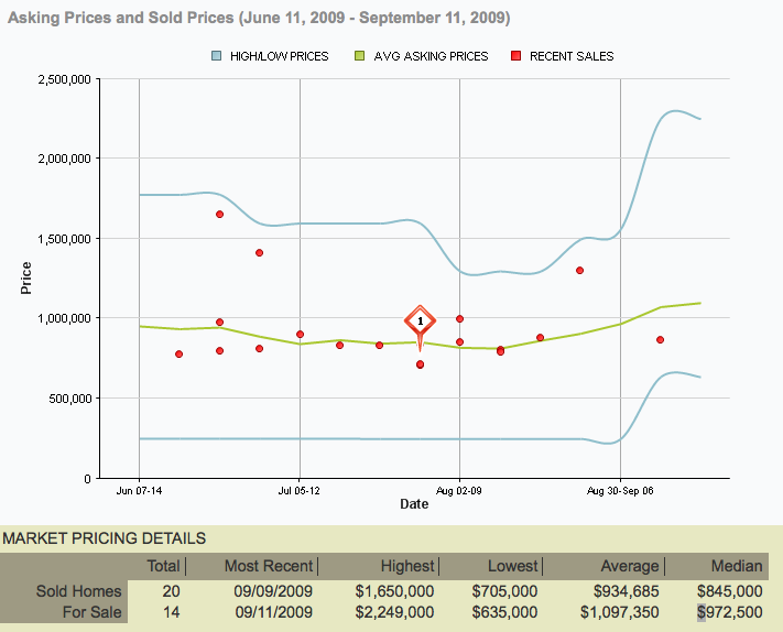 MLS Berkeley Market Research Values How Much Is Your Home Worth?